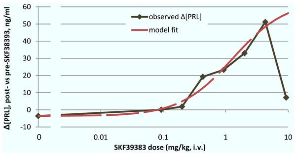 ED50 for the mean prolactin response to SKF38393.