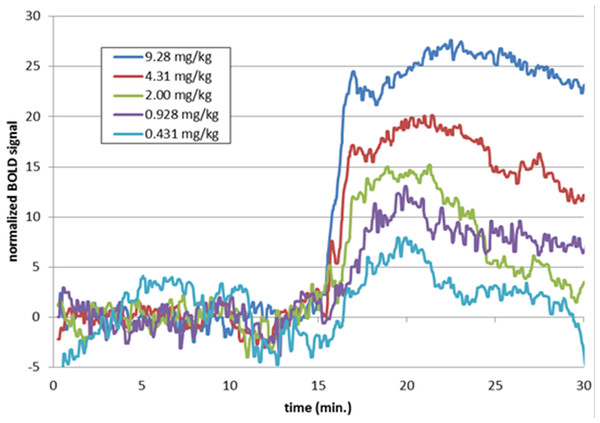 Time-BOLD curves for SKF38393 in midbrain, by dose.