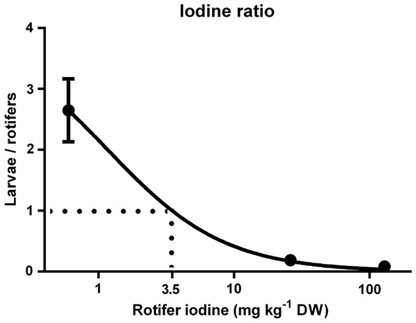 Cod larvae iodine concentration in relation to their feed.