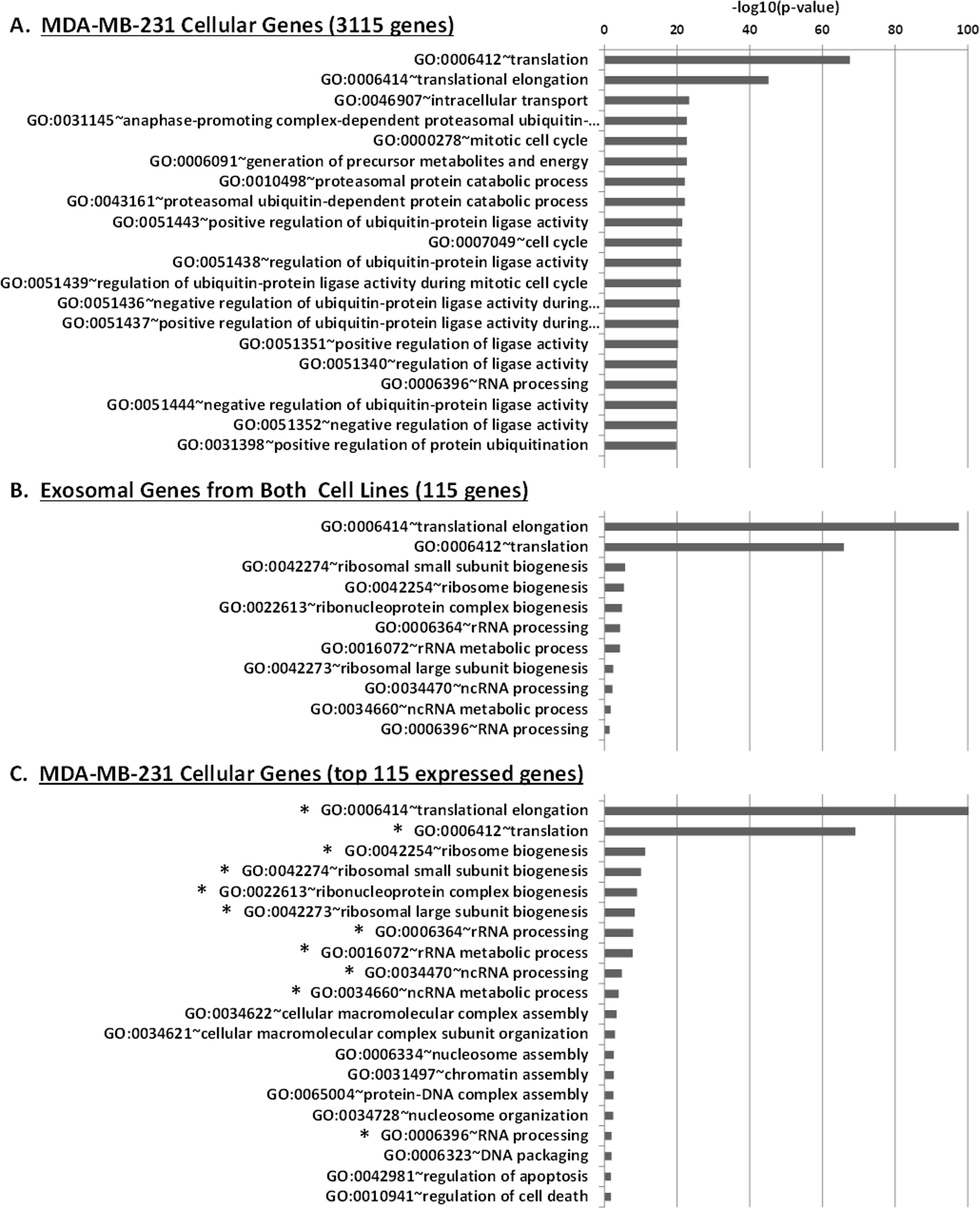 Characterization Of Rna In Exosomes Secreted By Human Breast Cancer Cell Lines Using Next Generation Sequencing Peerj