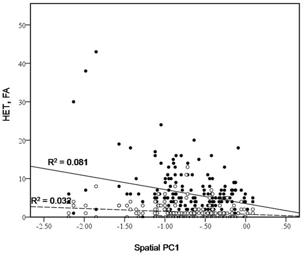 Bivariate plot of counts of heterospecific male aggression (HET, black dots) and aggression towards females (FA, white dots) versus spatial PC1.