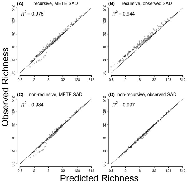 Observed vs predicted richness across datasets and spatial scales for the four METE SAR models.