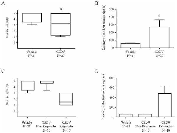 Anticonvulsant effects of CBDV on PTZ-induced acute seizures.