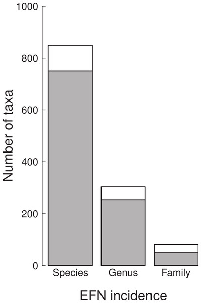 The number of species, genera and families with (white) and without (grey) extra-floral nectaries in the cerrado of Brazil from a sample of 849 species found in 367 sites.