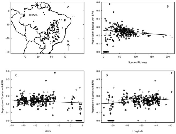 Variation in the proportion of species with extra-floral nectaries (EFN) in the cerrado and Amazonian savannas of Brazil.