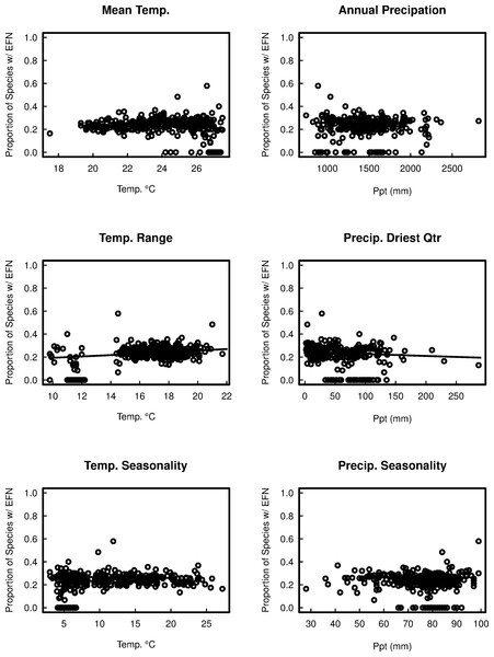 The proportion of species with extra-floral nectaries in 367 cerrado sites in Brazil as a function of six bioclimatic variables.