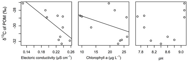 Relationships between the δ 13C values of POM and electrical conductivity, chlorophyll a, and pH of the surface water.