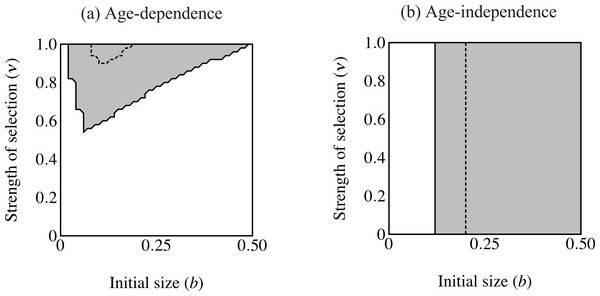 Region of trait fixation (light gray) for age-dependent (A) and age-independent traits (B) in a plane defined by strength of selection against the trait (ν) and the growth coefficient of the trait (b).