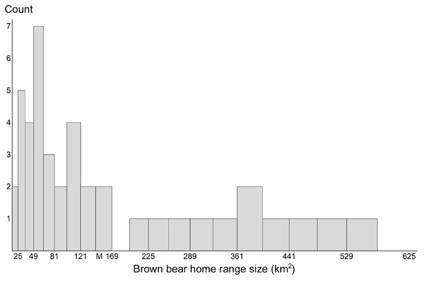 Brown bear home range sizes.