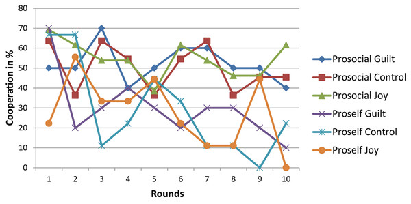 Cooperation in % for each round of the PDG.