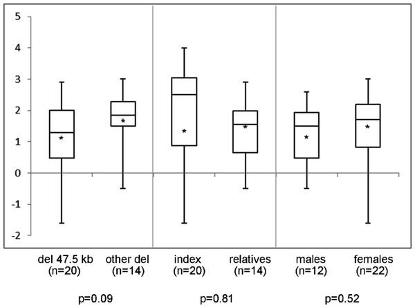 Sitting height to height ratio (SDS) range in different subgroups of patients.