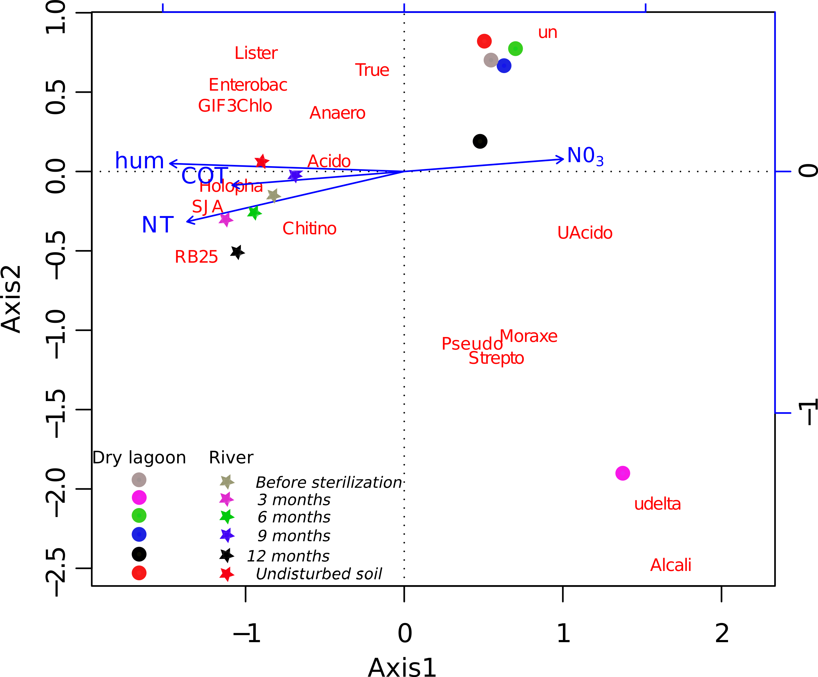 Microbial Secondary Succession In Soil Microcosms Of A