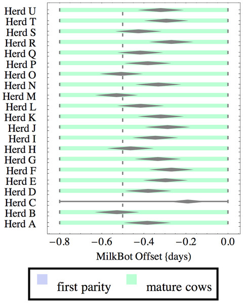 Distribution of fitted MilkBot®offset parameter for herd-parity groups of 50 consecutive lactations in 21 randomly selected herds.