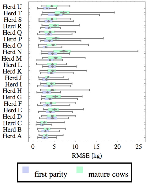 Distribution of root-mean-square fitting error (RMSE) for herd-parity groups of 50 consecutive lactations in 21 randomly selected herds.