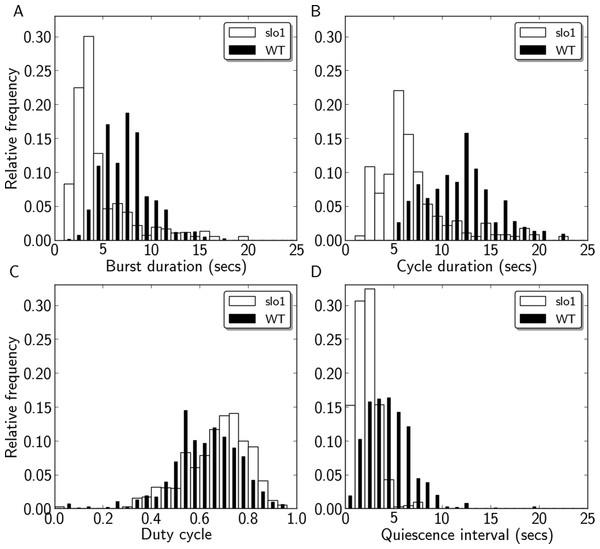 Quantification of motor activity in slo1 larvae.