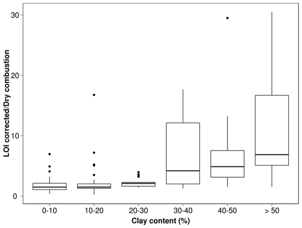 Box plot measuring relationship between soil C by LOI and soil C by elemental analysis for each clay class where ends of the boxes are 25th and 75th quantiles and mid-line the median value.