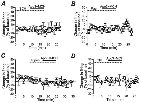 Dopamine receptor inhibitors prevent the apomorphine/MCH enhancement of firing.