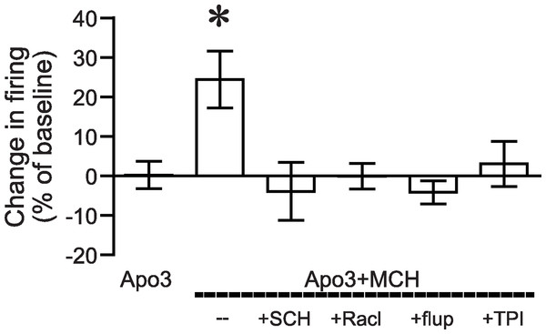 ANOVA for dopamine receptor mediation of apomorphine/MCH enhancement of firing.