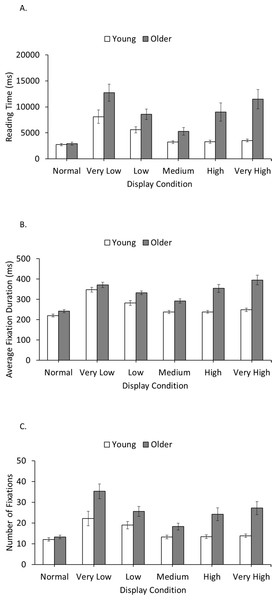 Reading times (A), average fixation durations (B), and number of fixations (C) for young and older adults in each display condition.