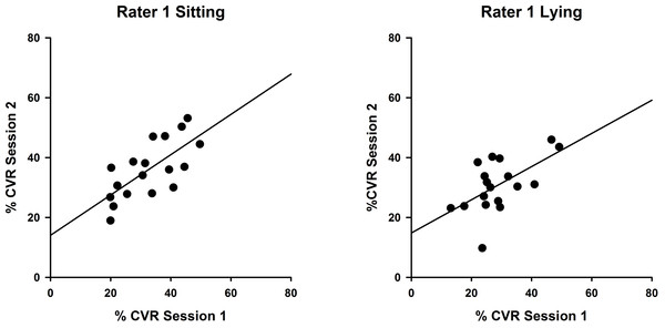 Intra-rater reliability correlations in sitting and lying, Rater 1.