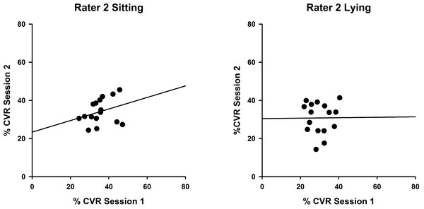 Intra-rater reliability correlations in sitting and lying, Rater 2.