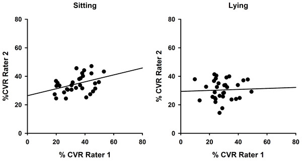 Inter-rater reliability comparisons showing superior reliability in sitting.