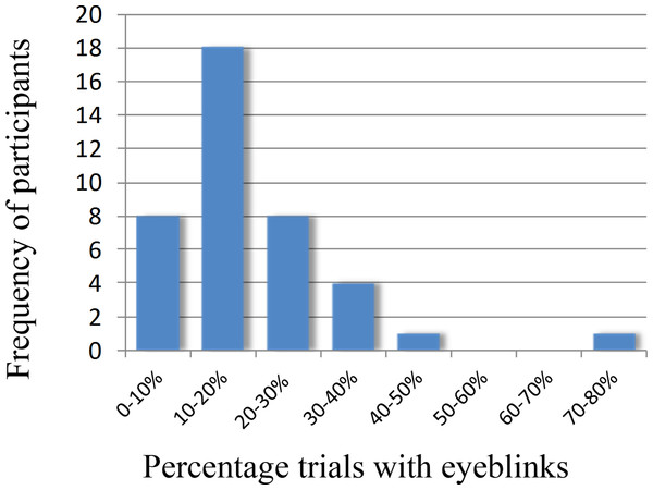 Frequency plot showing the number of participants and the percentage of eyeblinks in the trials.