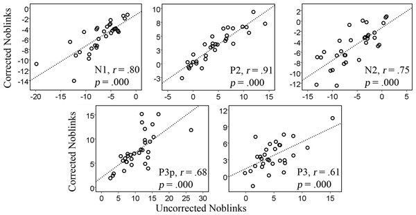 Correlations between the uncorrected and corrected data containing no blinks for the amplitudes of the various components, N1, P2, N2, P3p, P3.