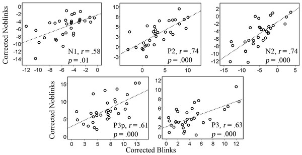 Correlations between corrected data previously containing blinks and no-blinks for the amplitudes of the various components, N1, P2, N2, P3p, and P3.