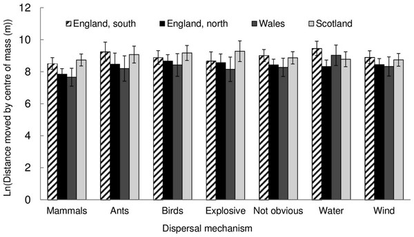 The natural log of the distance moved by the centre of mass for different dispersal mechanisms of species with increasing occupancy. Error bars are two standard errors of the mean.