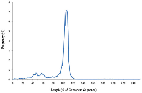 Frequency graph showing the length of elements as a percentage of the consensus.
