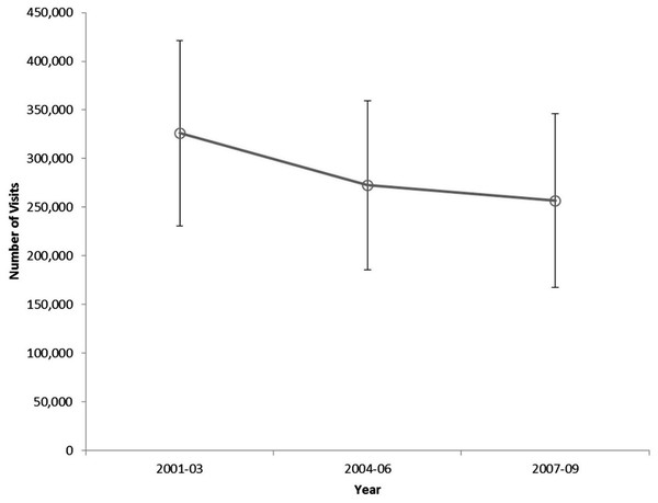 Number of pediatric severe sepsis Emergency Department visits by three-year interval, United States, 2001–2009.