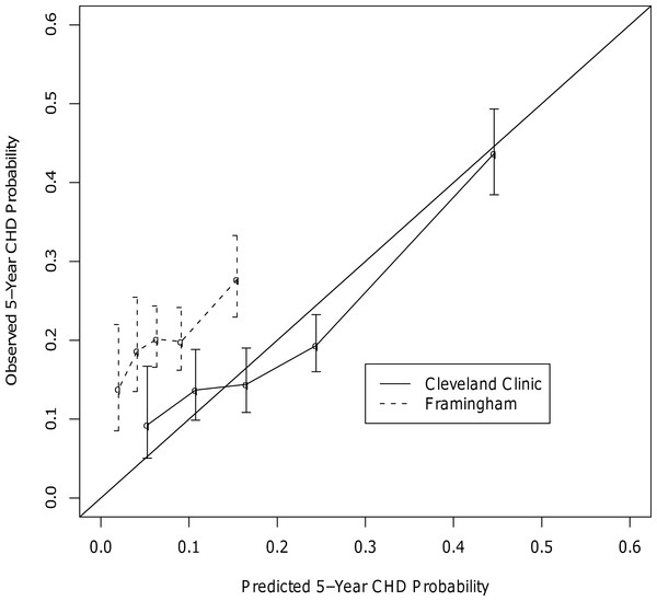 Calibration Curves for the CHD Outcome.