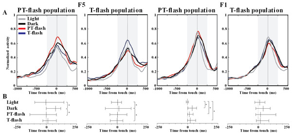 Peak time distribution of PT- and T-flash populations in all conditions.