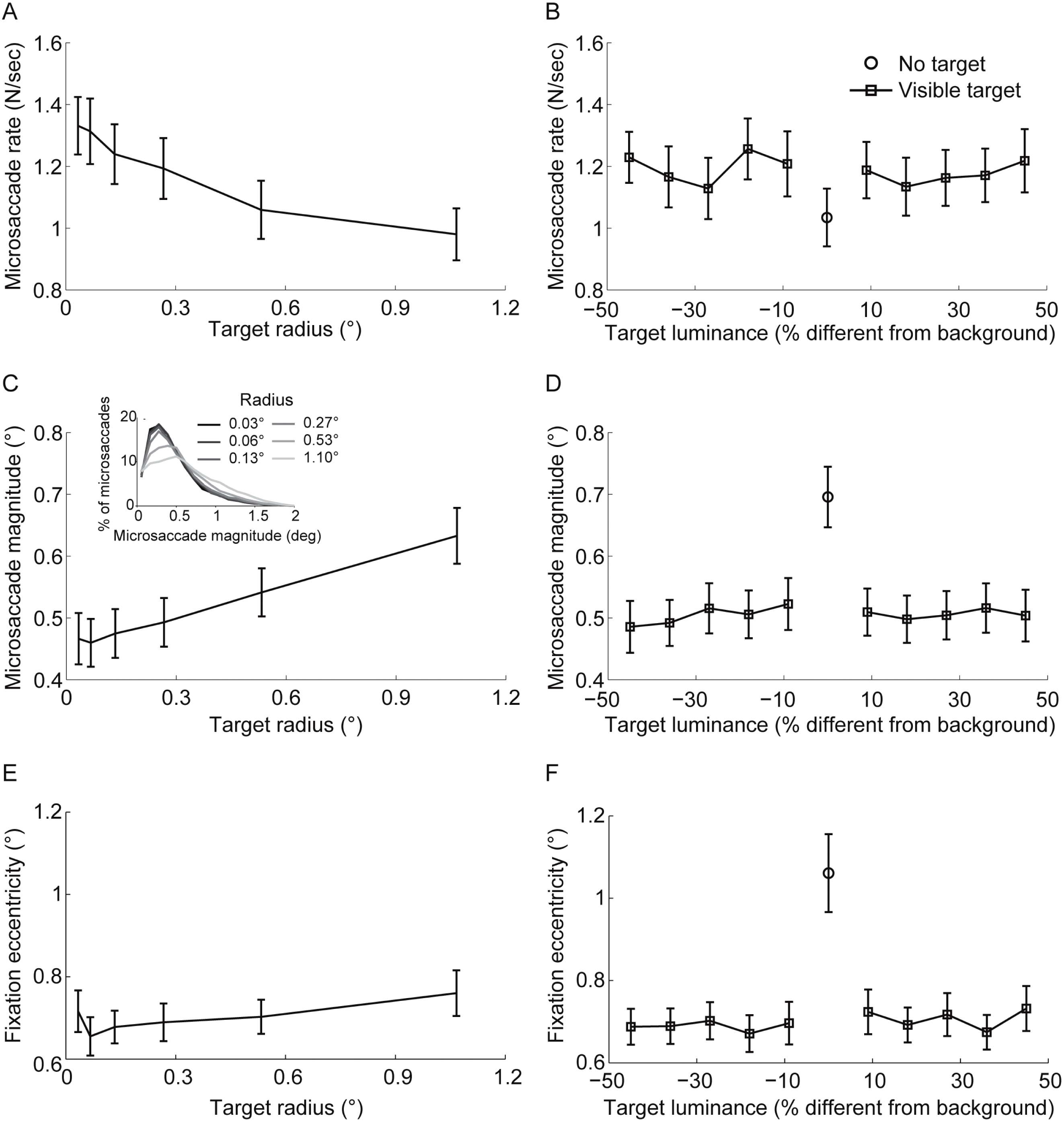 The Effects Of Fixation Target Size And Luminance On