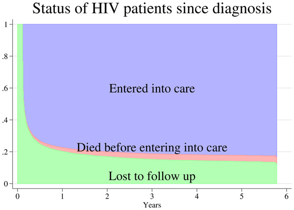 Stacked graph of the status of 7701 patients diagnosed with HIV infection from 2007 to 2011 in Anantapur District, Andhra Pradesh, India.
