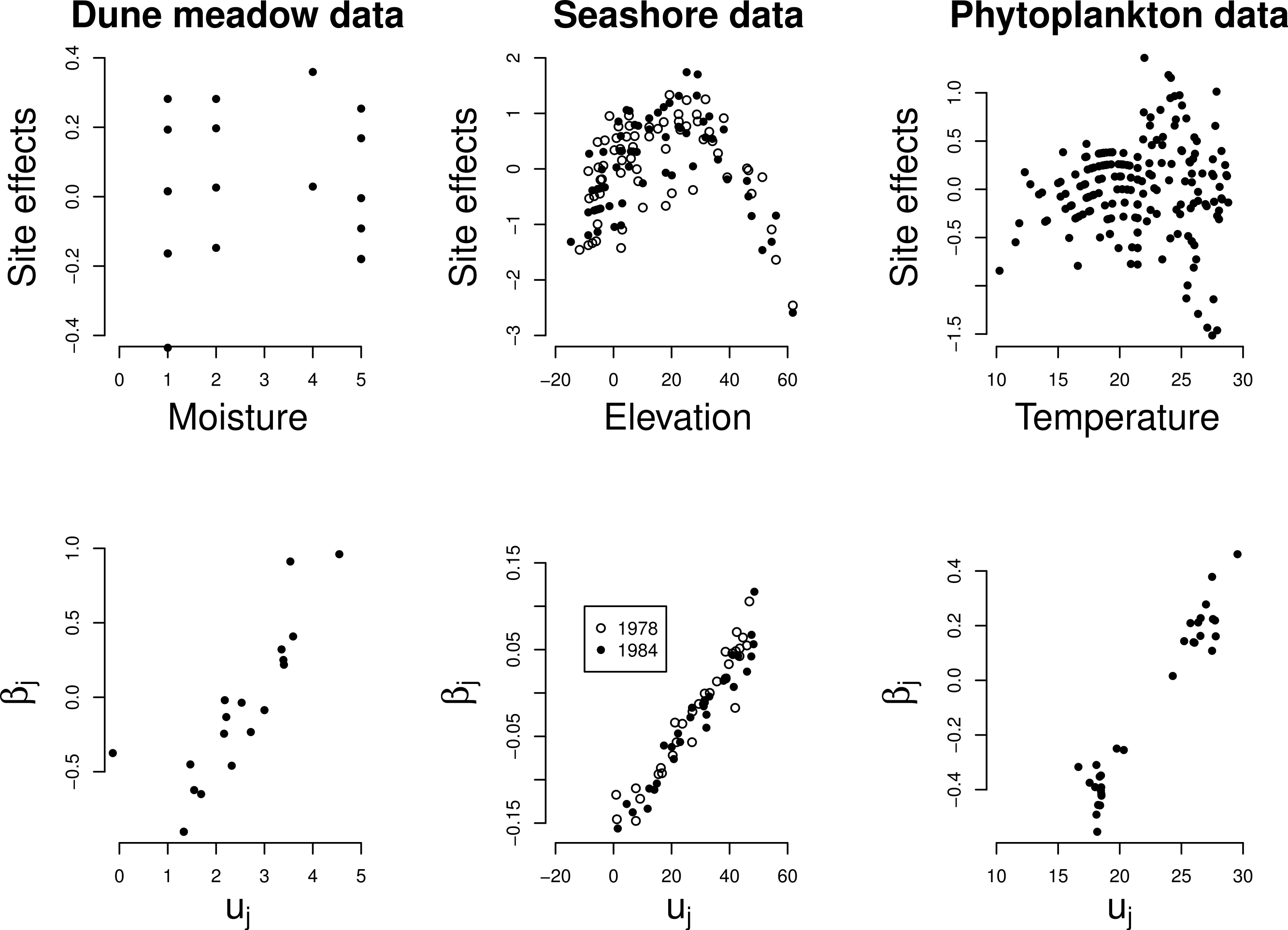 Generalized linear mixed models can detect unimodal species