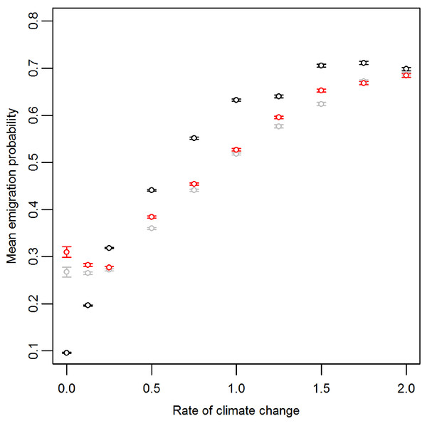 Mean and standard error of emigration probability of individuals in the front-most five rows over the last 30 generations for different rates of climate change.