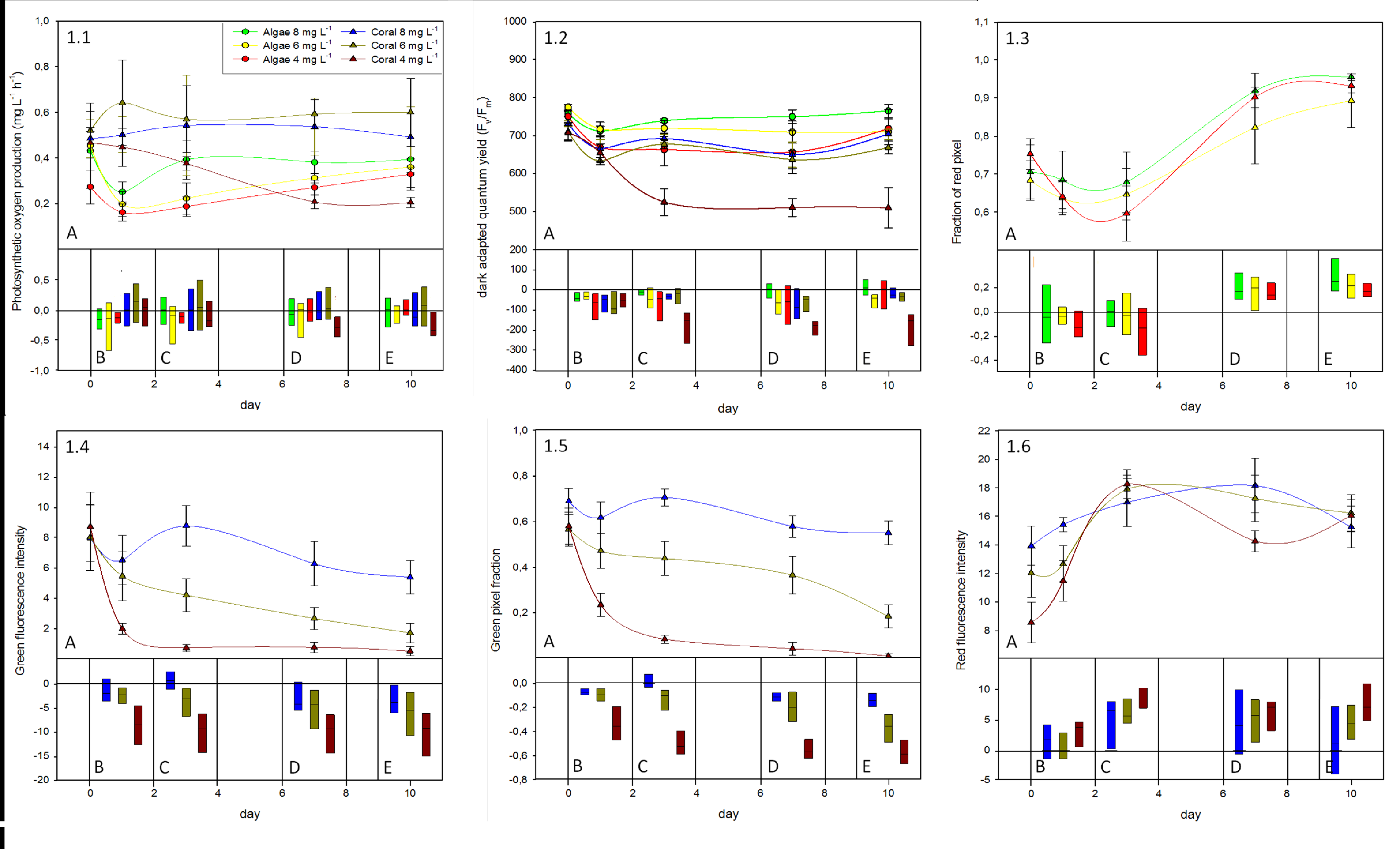 Effects Of Reduced Dissolved Oxygen Concentrations On