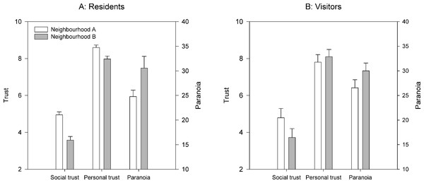 Levels of social and personal trust (left axis) and paranoia (right axis) for residents of (A) and visitors to (B) the two neighbourhoods.