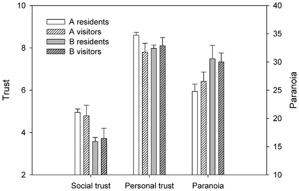 Comparison of resident and visitor levels of trust and paranoia for neighbourhoods A and B.