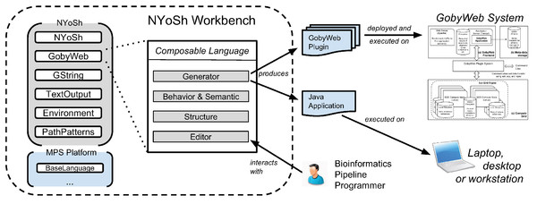 NYoSh overview and use cases.