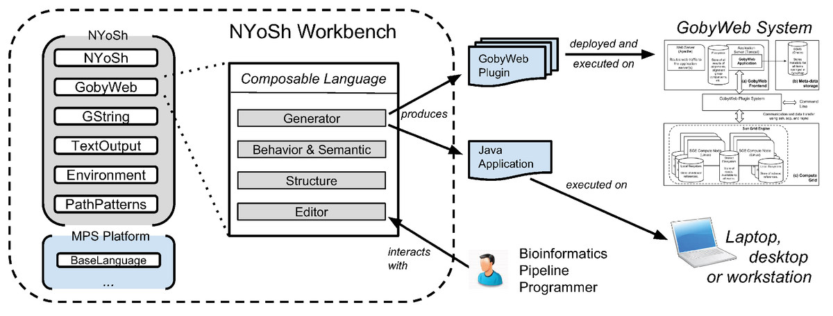 Composable languages for bioinformatics: the NYoSh