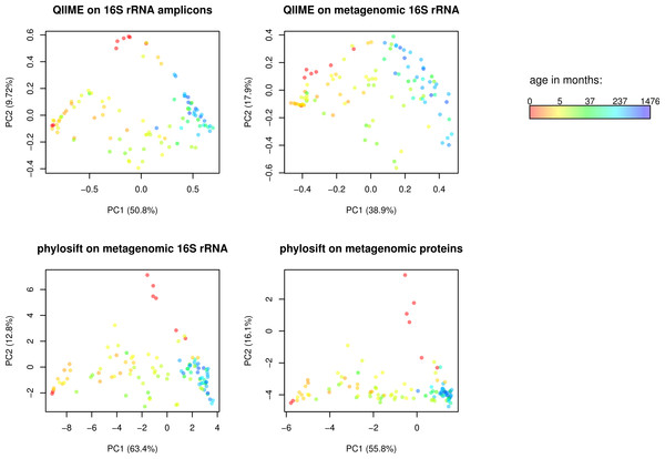 Comparison of QIIME PCA and edge PCA analysis of human fecal samples.