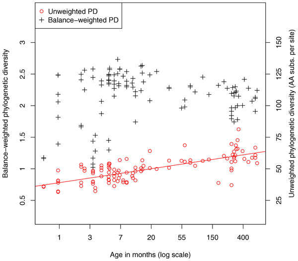 Relationship between fecal community phylogenetic diversity and host age.
