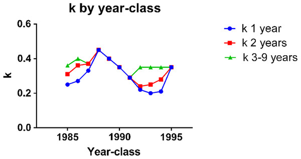k in herring of different ages in the year-classes 1985–1995.