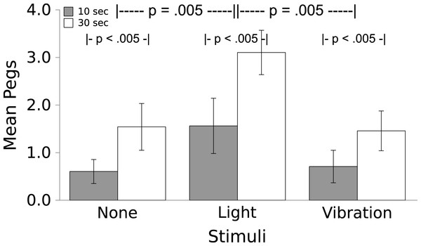 Movement in response to the Light and Vibratory stimulus.