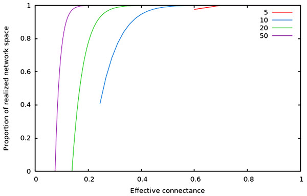 Relative size of the realized network space compared to the total network space when connectance increases, for four different network sizes.