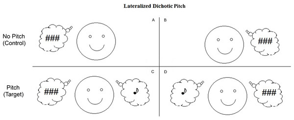 Schematic representations of the dichotic pitch stimuli.