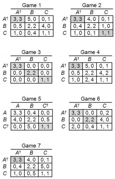 S-soluble games used in Experiment 2.
